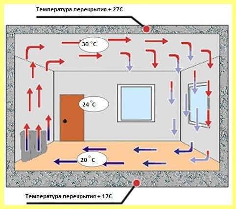 Ako si vybrať Elektrokonvektory: Prevádzka