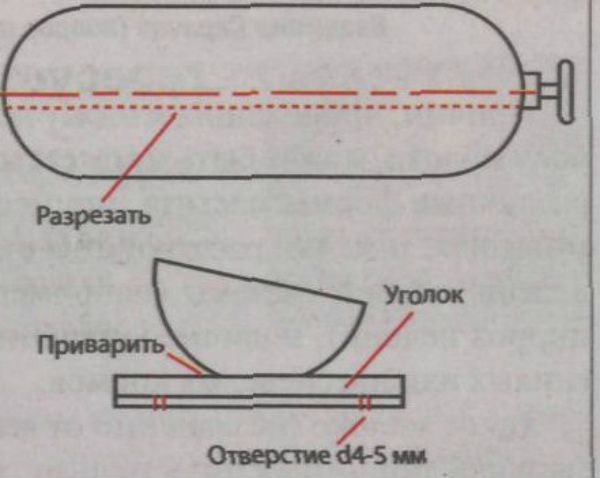 Schema de creare jgheab din cilindrul de gaz
