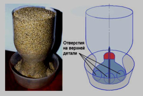feeder siloz simplu și schema de ea