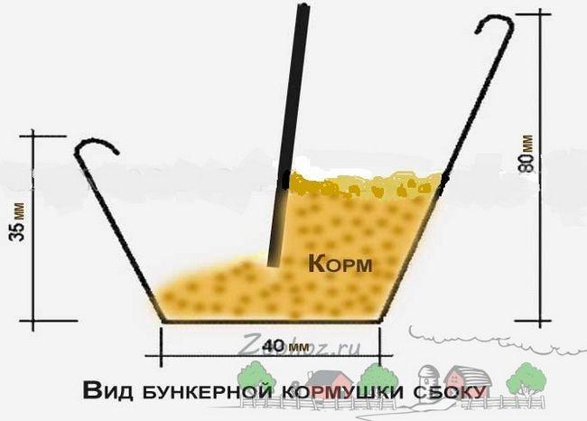 Schéma násypka kontajner pre suché potraviny