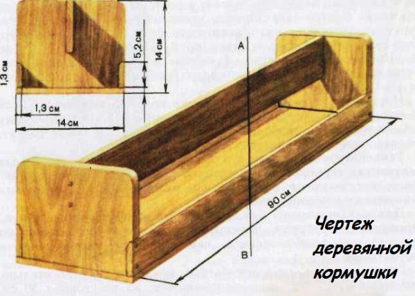 Planuri pentru alimentatoare de lemn